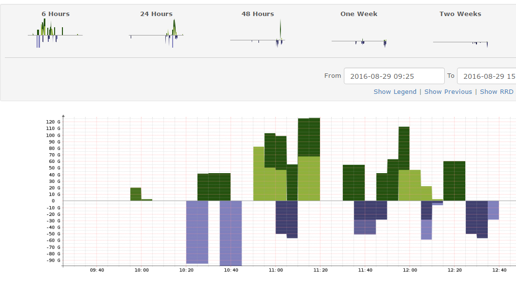 Monitoring aruba wifi IAP 205 on gigabit links - Help