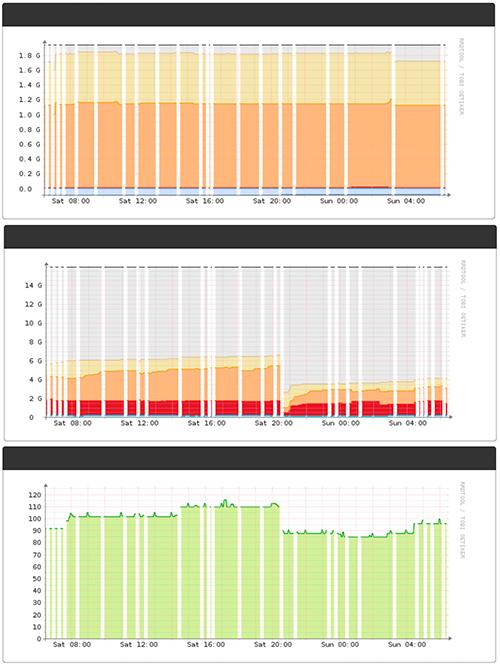 Gaps in Data/Gaphs - Help - LibreNMS Community