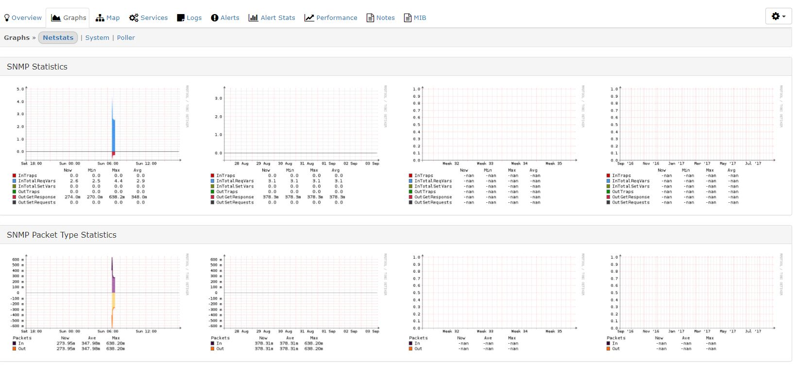 iDRAC6 not showing graphs - Help - LibreNMS Community