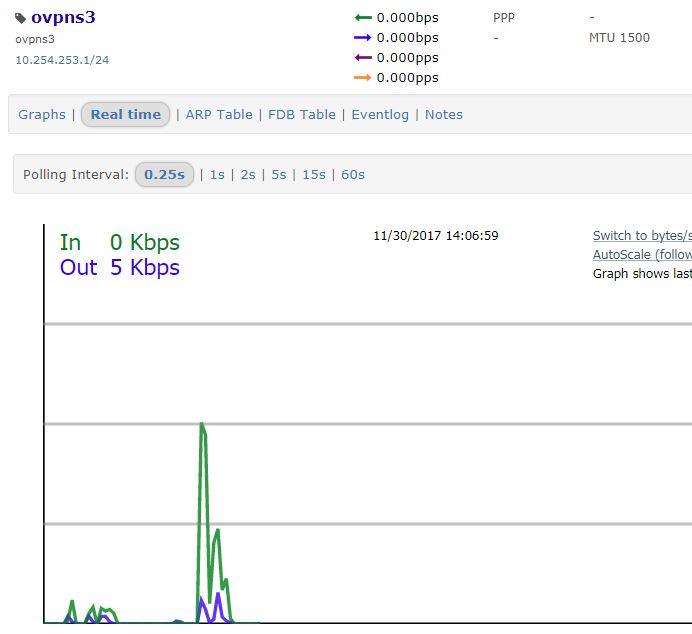Pfsense openvpn traffic not populating graphs in librenms