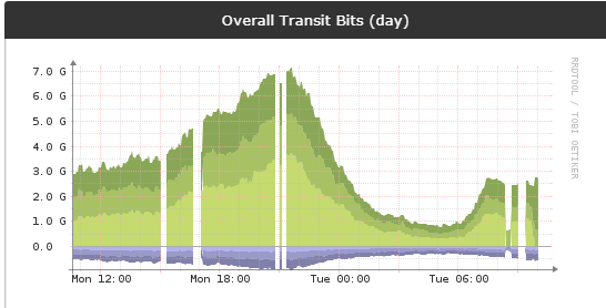 Intermittently slow, gaps in graphs, any more ...