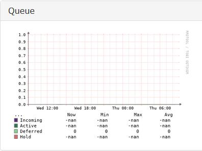 Postfix Mail Queue - Help - LibreNMS Community