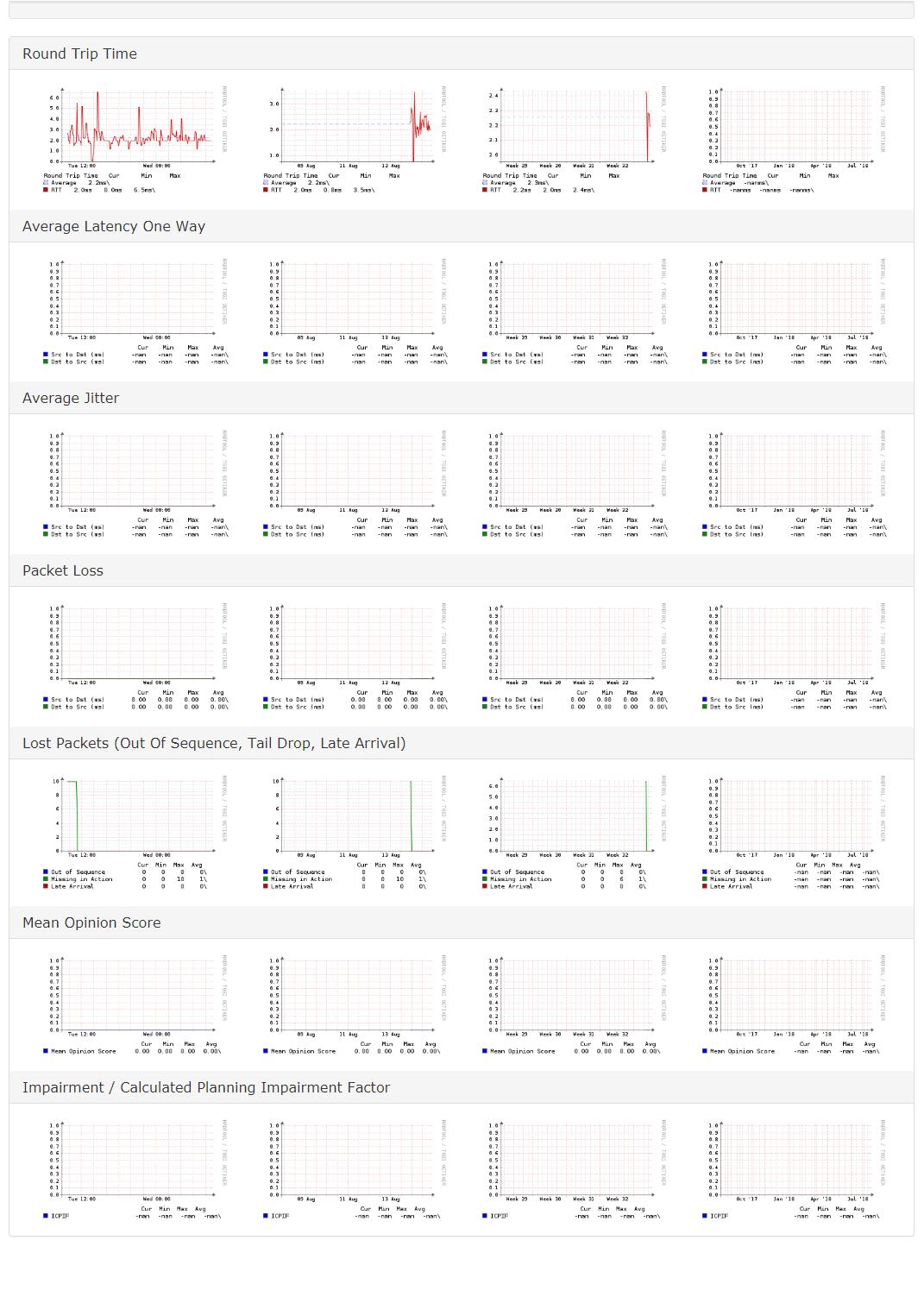 IPSLA - IOS-XR / ASR9k - Not showing Avg  Latency One Way